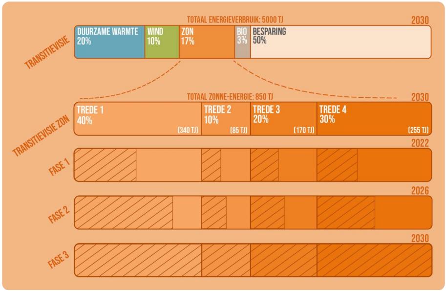 Voorbeeld van een gefaseerde routekaart. Belangrijk: pas zodra de targets voor fase 1 zijn gehaald, gaat fase 2 van start. Zo voorkom je dat de hoeveelheid zonne-energie op lagere treden van de ladder onevenredig hard toeneemt.