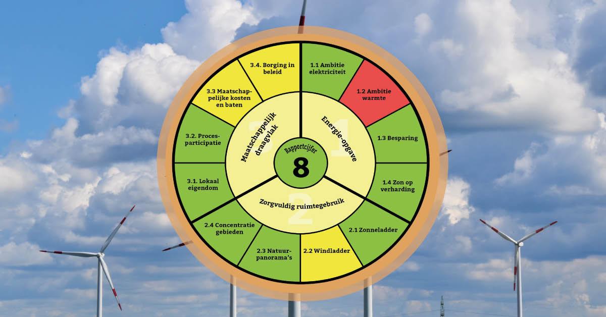Infographic | REKS 1.0 Hart van Brabant krijgt rapportcijfer ruim voldoende