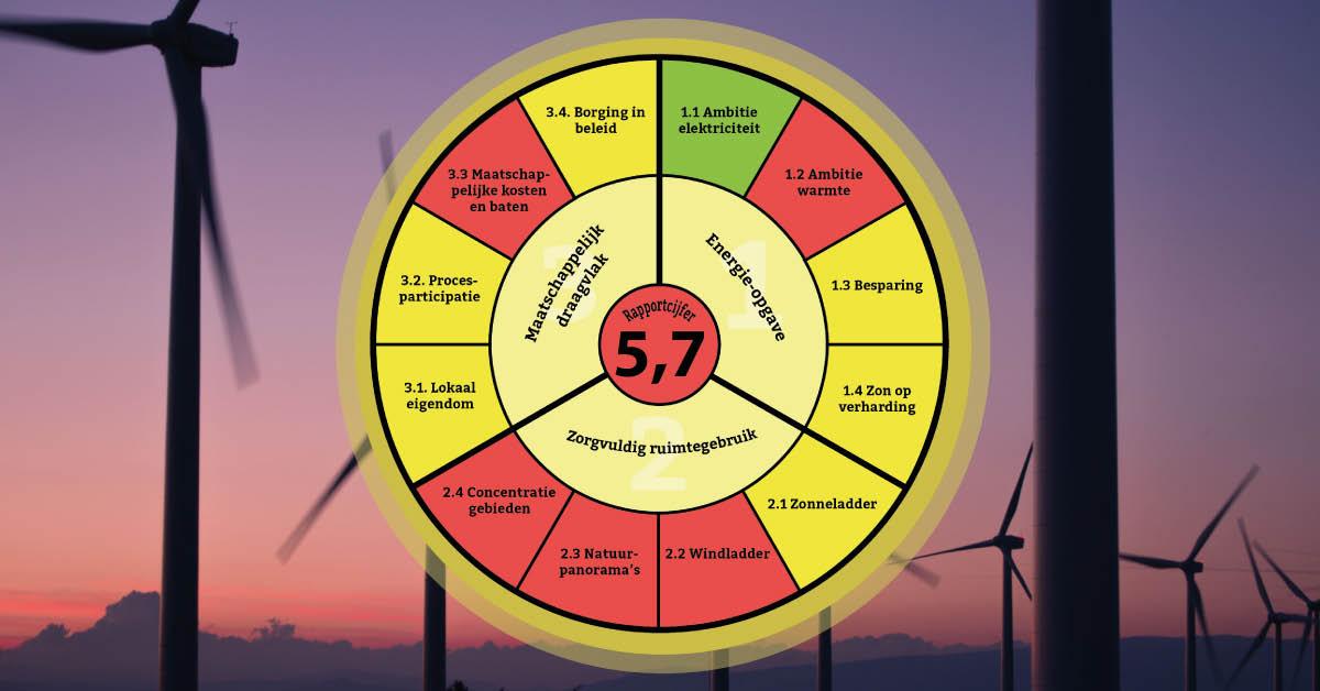Infographic | Nog veel huiswerk voor RES 1.0 van Metropoolregio Eindhoven