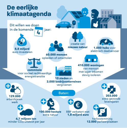 Eerlijke Klimaatagenda: 'Haalbaar en betaalbaar voor iedereen'